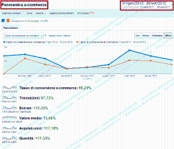 SEO per E-commerce Calzature